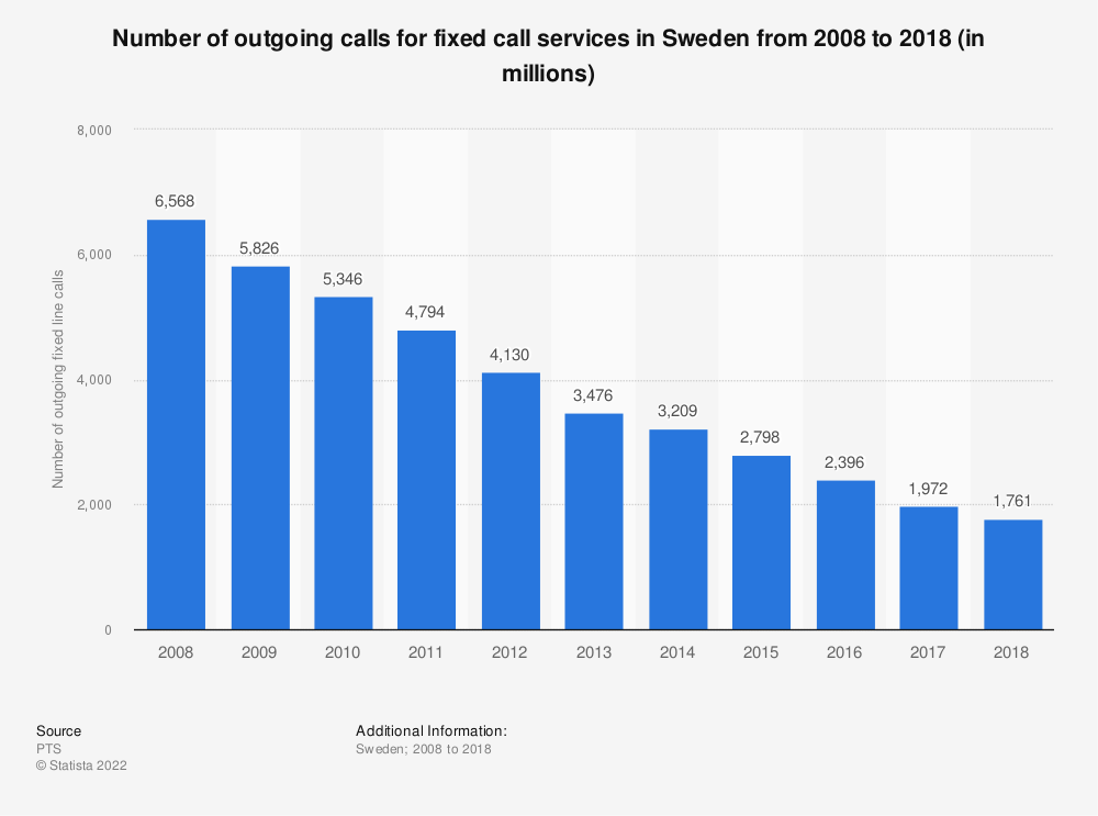 Statistic: Number of outgoing calls for fixed call services in Sweden from 2008 to 2018 (in millions)  | Statista