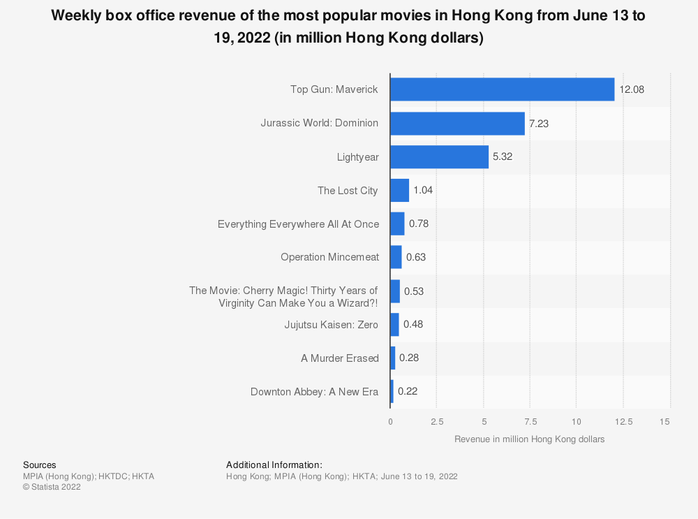 Statistic: Weekly box office revenue of the top 10 movies in Hong Kong from October 21 to 27, 2019 (in million Hong Kong dollars) | Statista