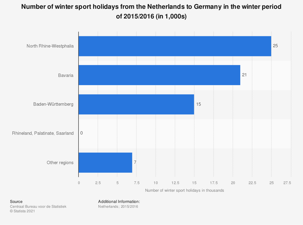 Statistic: Number of winter sport holidays from the Netherlands to Germany in the winter period of 2015/2016 (in 1,000s) | Statista