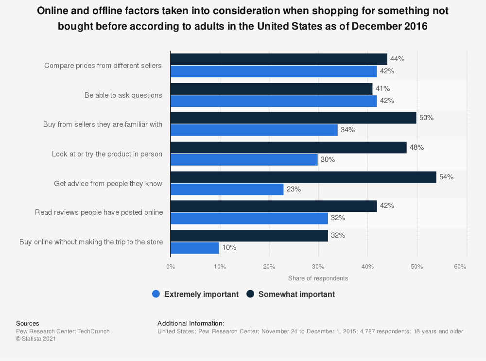 Statistic: Online and offline factors taken into consideration when shopping for something not bought before according to adults in the United States as of December 2016 | Statista