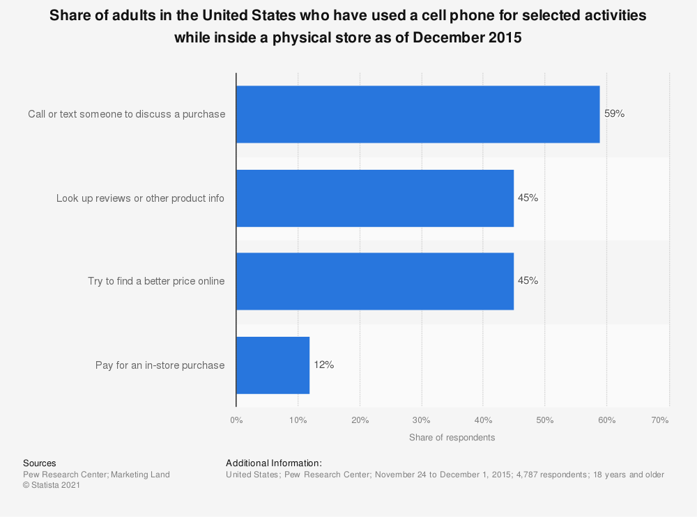 Statistic: Share of adults in the United States who have used a cell phone for selected activities while inside a physical store as of December 2015 | Statista