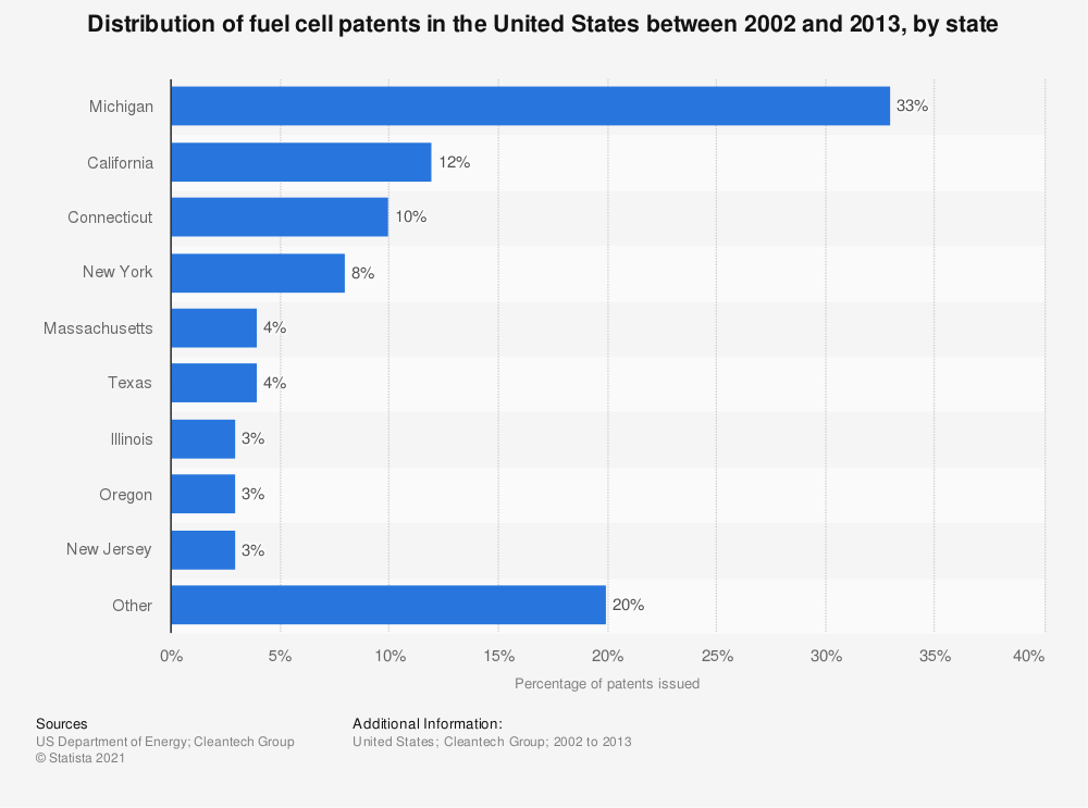 Statistic: Distribution of fuel cell patents in the United States between 2002 and 2013, by state | Statista