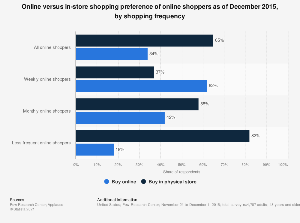 Statistic: Online versus in-store shopping preference of online shoppers as of December 2015, by shopping frequency | Statista