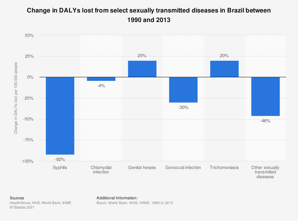Statistic: Change in DALYs lost from select sexually transmitted diseases in Brazil between 1990 and 2013 | Statista