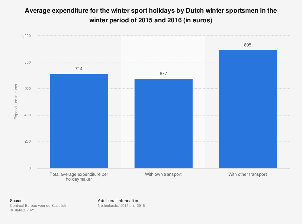 Statistic: Average expenditure for the winter sport holidays by Dutch winter sportsmen in the winter period of 2015 and 2016 (in euros) | Statista