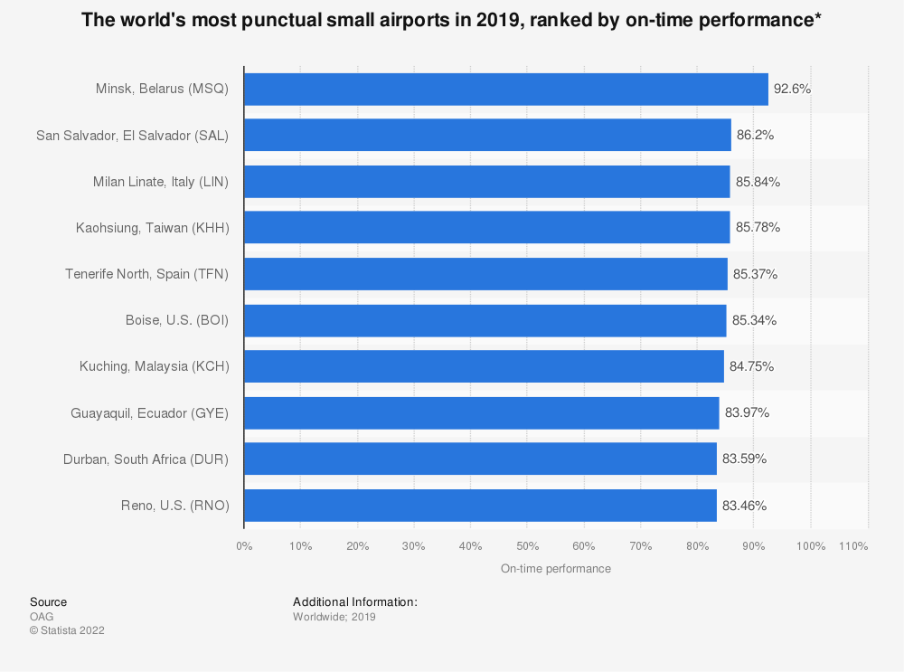 Statistic: The world's most punctual small airports in 2019, ranked by on-time performance* | Statista