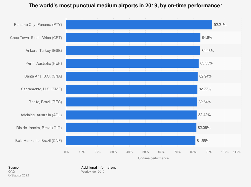 Statistic: The world's most punctual medium airports in 2019, by on-time performance* | Statista