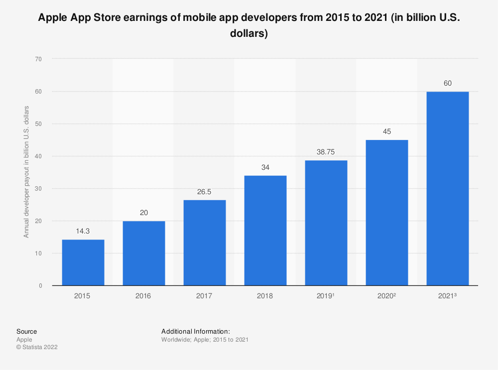 Statistic: Apple App Store earnings of mobile app developers from 2015 to 2019 (in billion U.S. dollars) | Statista