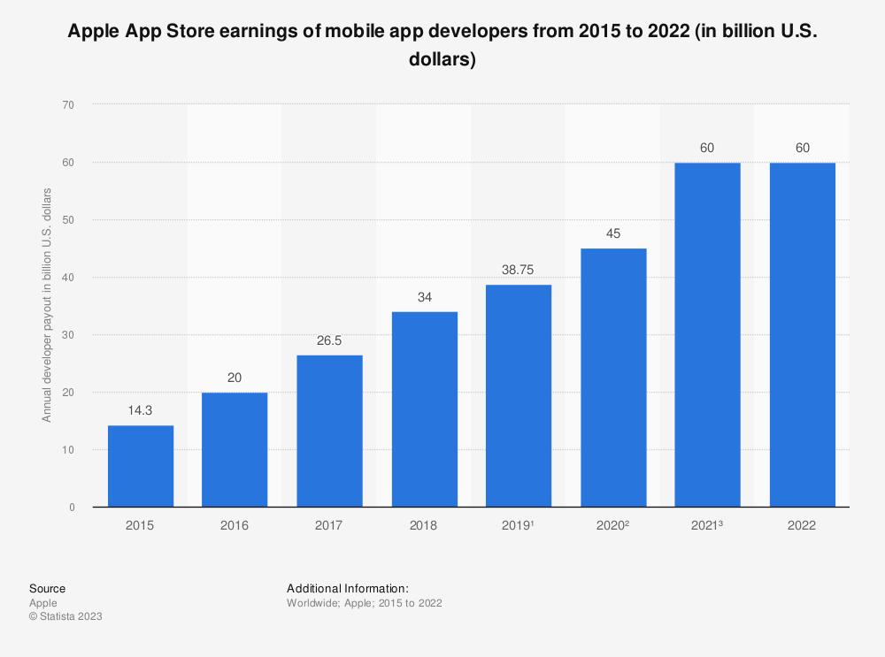 Statistic: Apple App Store earnings of mobile app developers in 2015 and 2017 (in billion U.S. dollars) | Statista