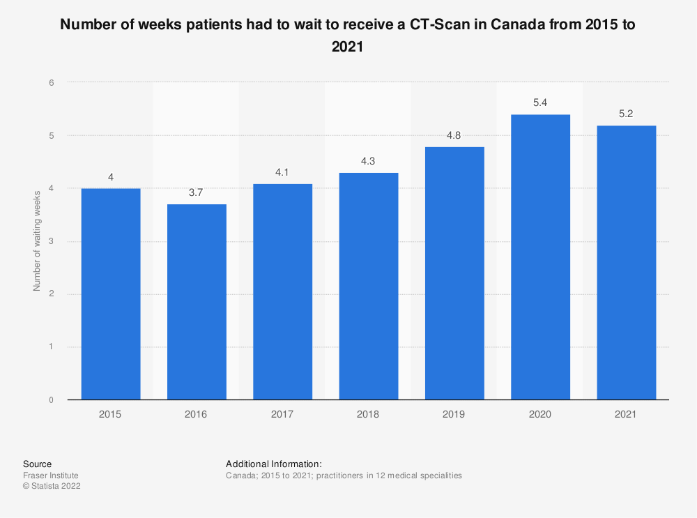 Statistic: Number of weeks patients had to wait to receive a CT-Scan in Canada from 2015 to 2018 | Statista