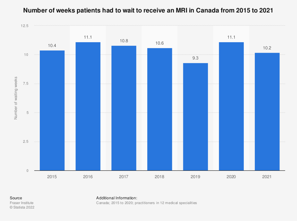 Statistic: Number of weeks patients had to wait to receive an MRI in Canada from 2015 to 2019 | Statista