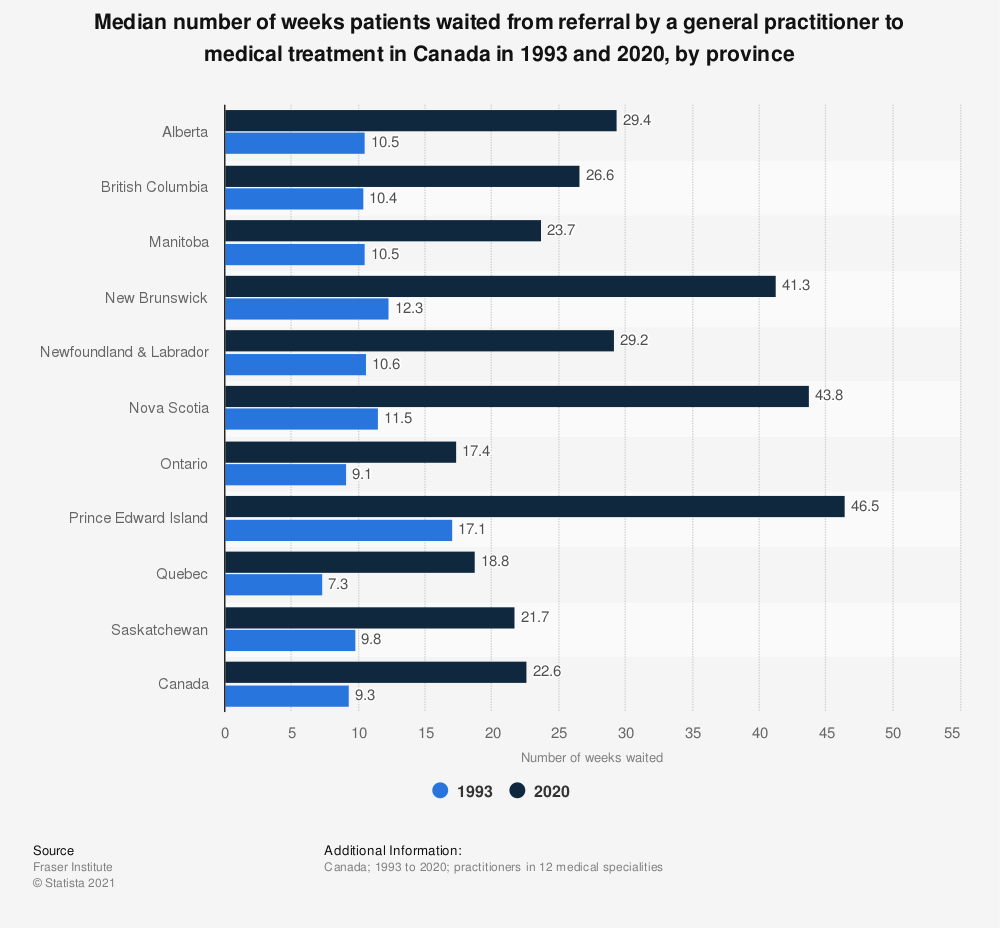 Statistic: Median number of weeks patients waited from referral by a general practitioner to medical treatment in Canada in 1993 and 2018, by province | Statista