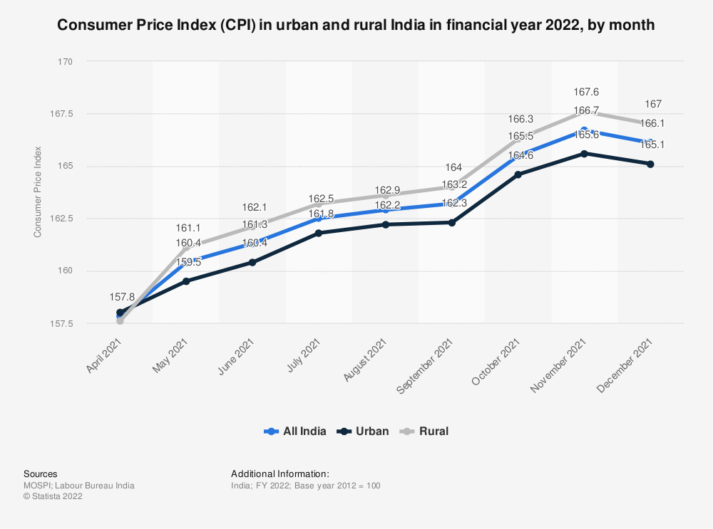 Statistic: Consumer Price Index (CPI) in urban and rural India as of July 2019, by month | Statista