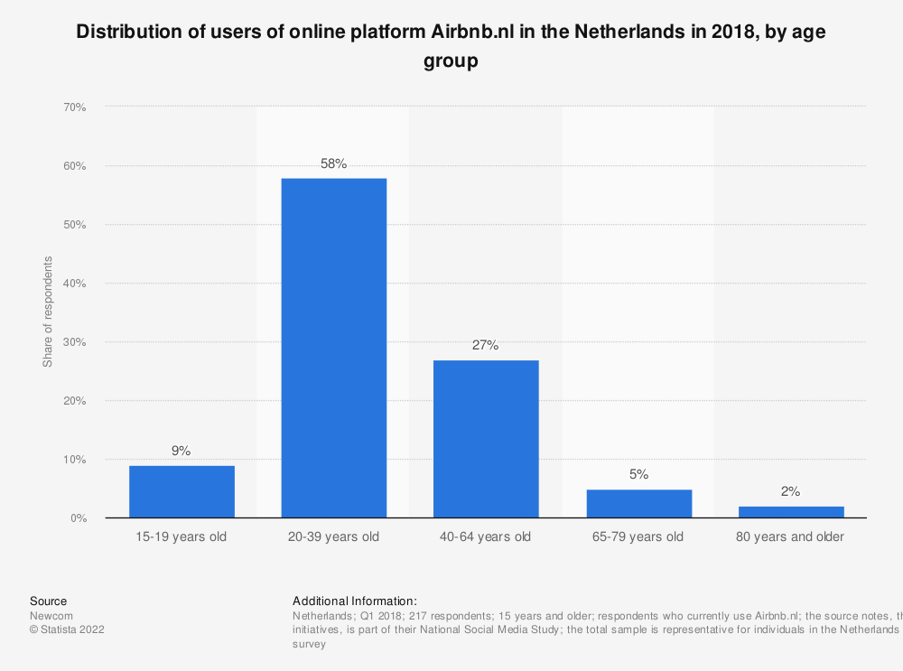 Statistic: Distribution of users of online platform Airbnb.nl in the Netherlands in 2018, by age group | Statista