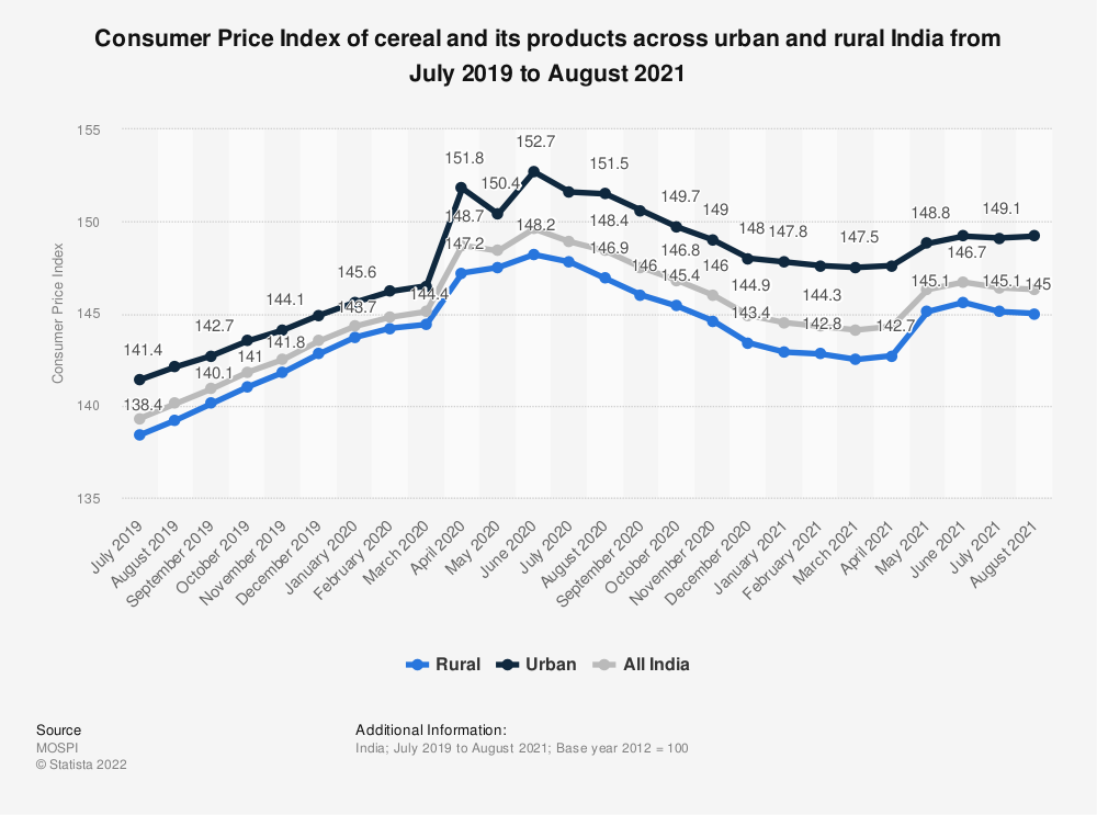 Statistic: Consumer Price Index of cereal and its products across urban and rural India from July 2019 to July 2020 | Statista