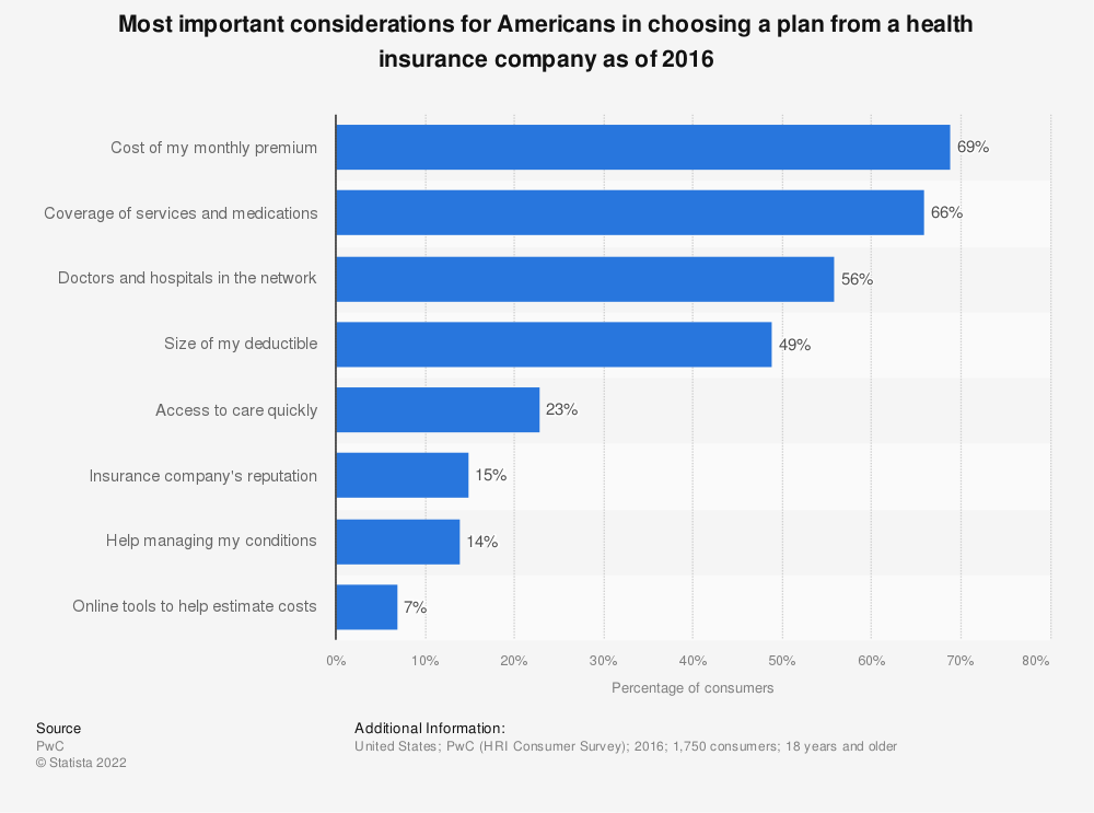 Statistic: Most important considerations for Americans in choosing a plan from a health insurance company as of 2016 | Statista