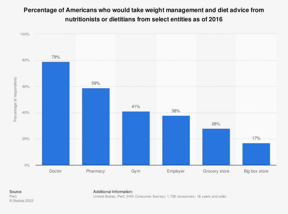 Statistic: Percentage of Americans who would take weight management and diet advice from nutritionists or dietitians from select entities as of 2016 | Statista