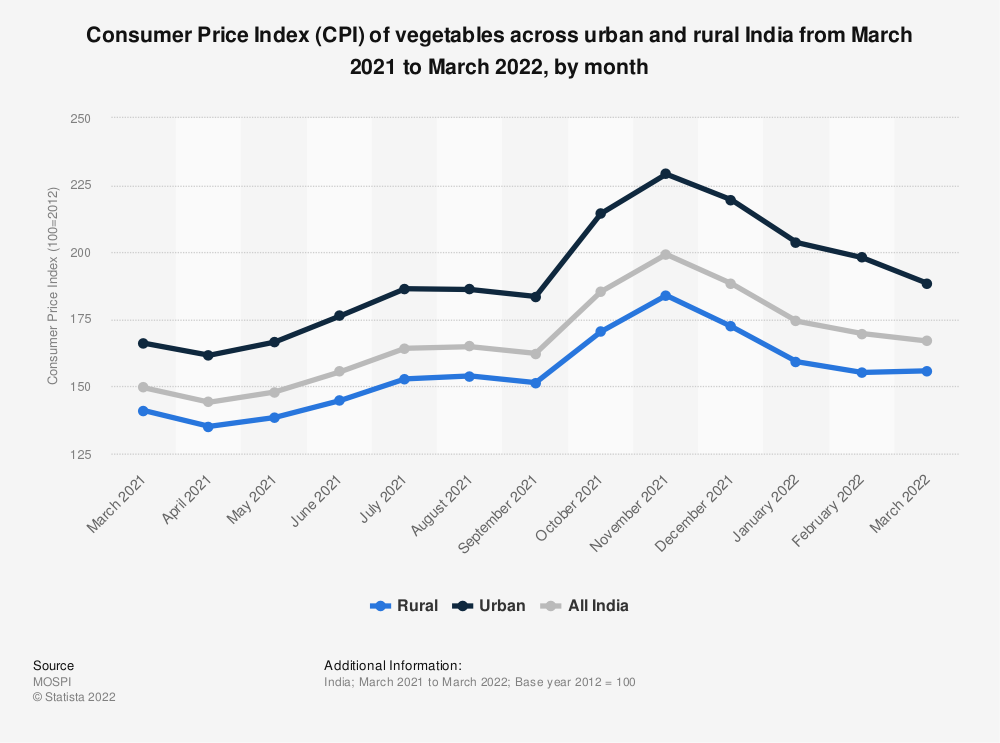 Statistic: Consumer Price Index (CPI) of vegetables across urban and rural India in 2018, by month | Statista