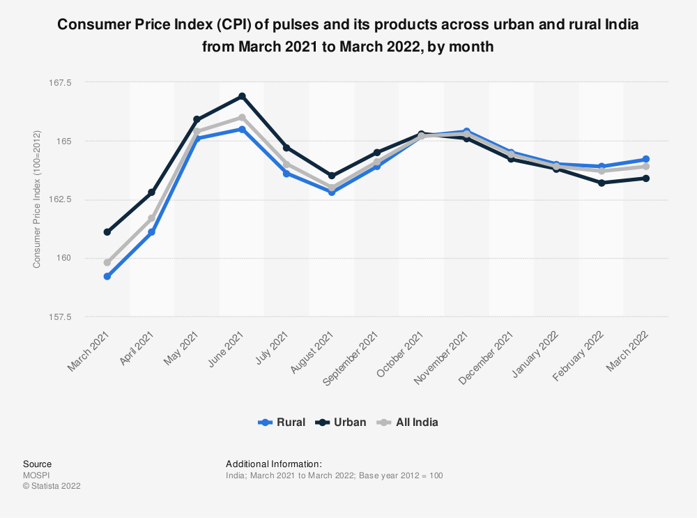 Statistic: Consumer Price Index (CPI) of pulses and its products across urban and rural India as of July 2017, by month | Statista