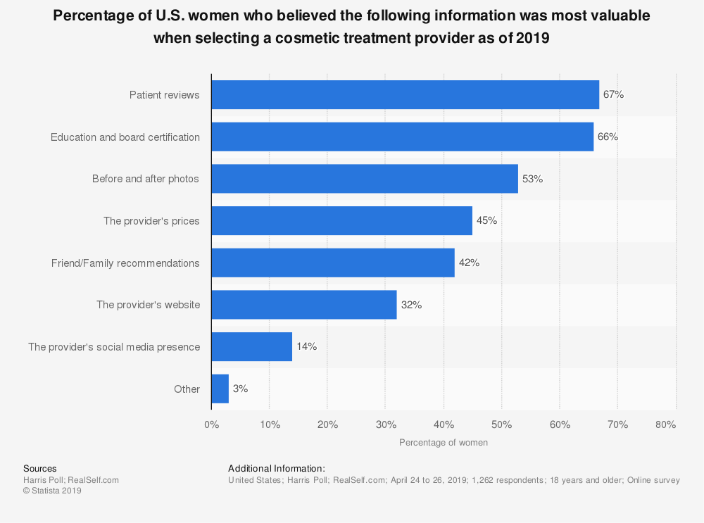 Statistic: Percentage of U.S. women who believed the following information was most valuable when selecting a cosmetic treatment provider as of 2019 | Statista
