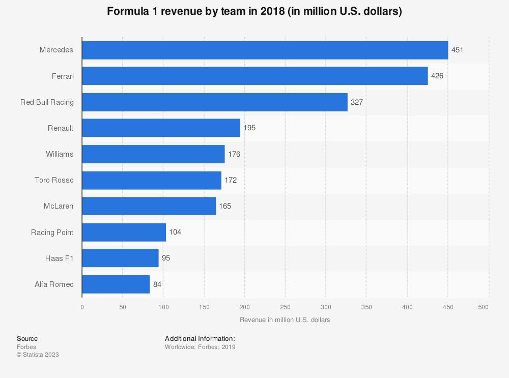 Statistic: Formula 1 revenue by team in 2016 (in million U.S. dollars) | Statista