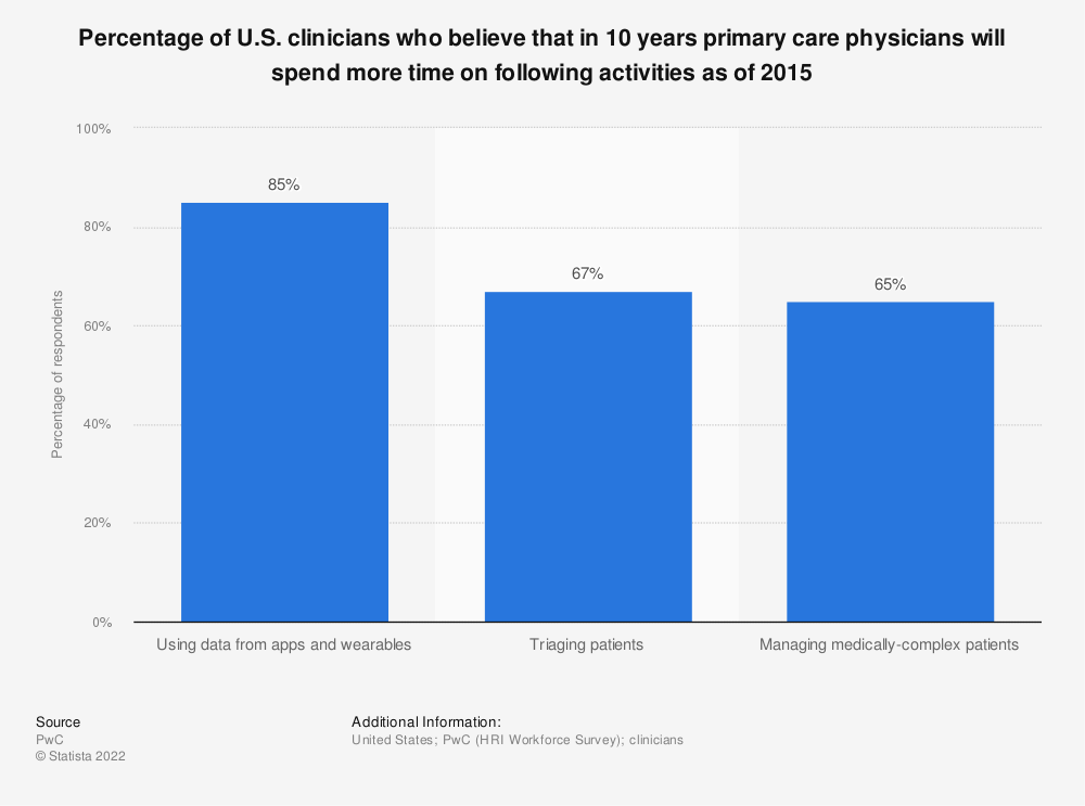 Statistic: Percentage of U.S. clinicians who believe that in 10 years primary care physicians will spend more time on following activities as of 2015 | Statista