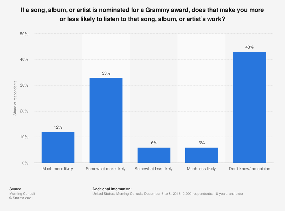 Statistic: If a song, album, or artist is nominated for a Grammy award, does that make you more or less likely to listen to that song, album, or artist's work? | Statista