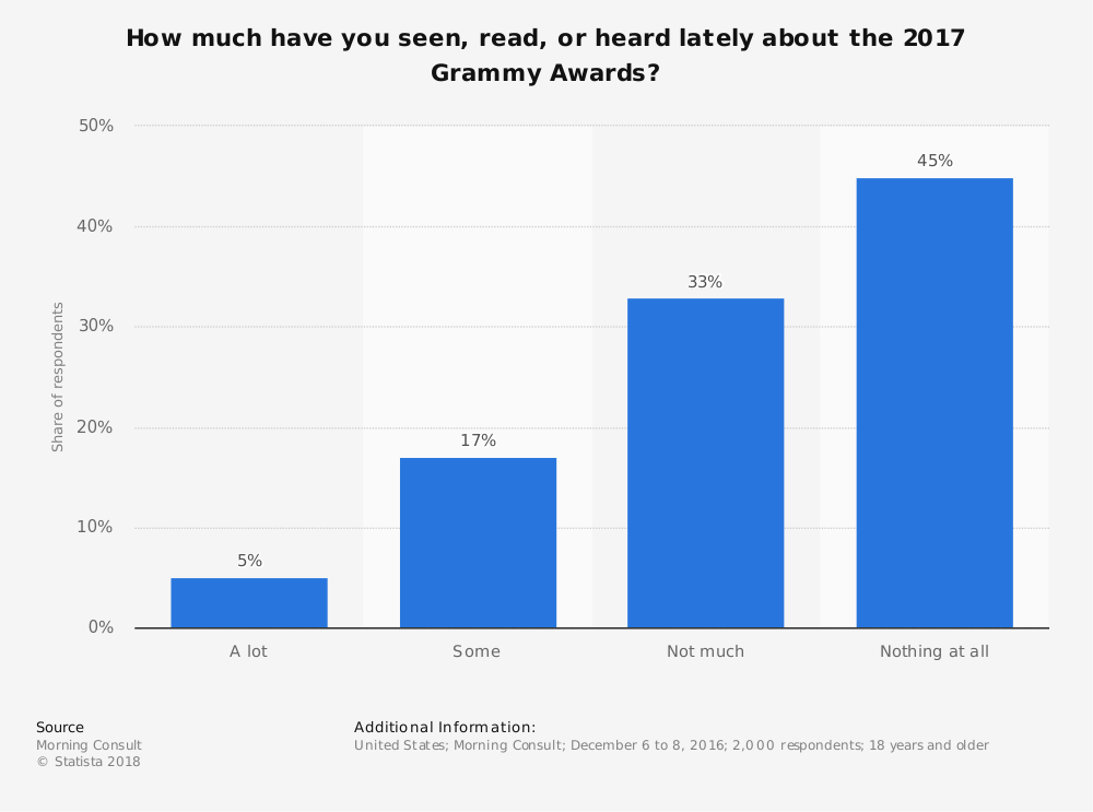 Statistic: How much have you seen, read, or heard lately about the 2017 Grammy Awards? | Statista