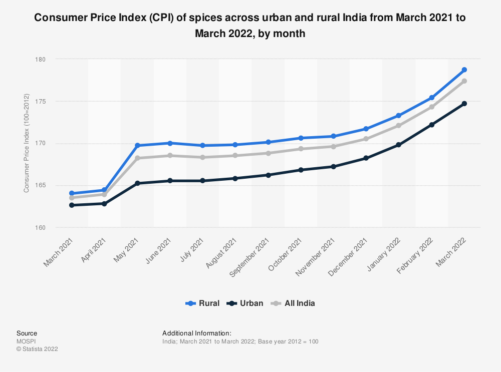 Statistic: Consumer Price Index (CPI) of spices across urban and rural India as of June 2019, by month | Statista