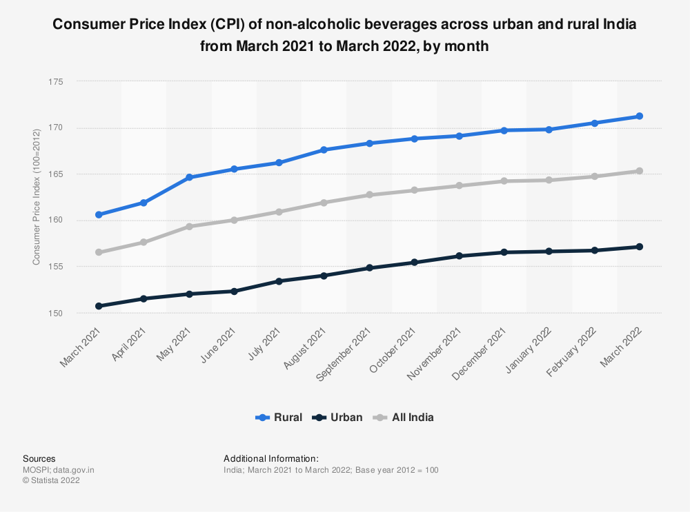 Statistic: Consumer Price Index (CPI) of non-alcoholic beverages across urban and rural India as of June 2019, by month | Statista