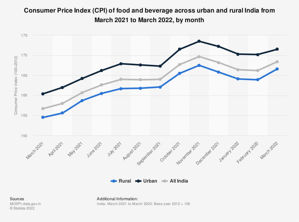 Statistic: Consumer Price Index (CPI) of food and beverage across urban and rural India as of July 2017, by month | Statista