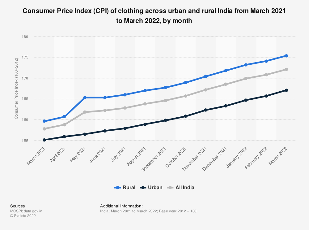 Statistic: Consumer Price Index (CPI) of clothing across urban and rural India as of June 2019, by month | Statista