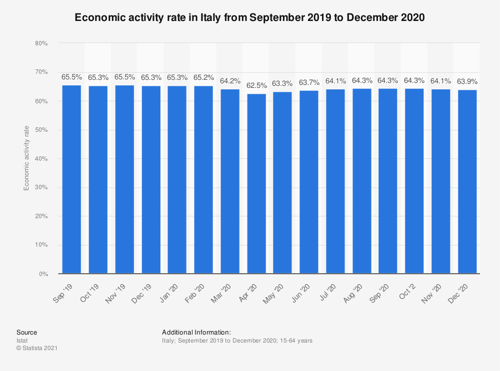 Statistic: Economic activity rate in Italy from September 2019 to September 2020 | Statista