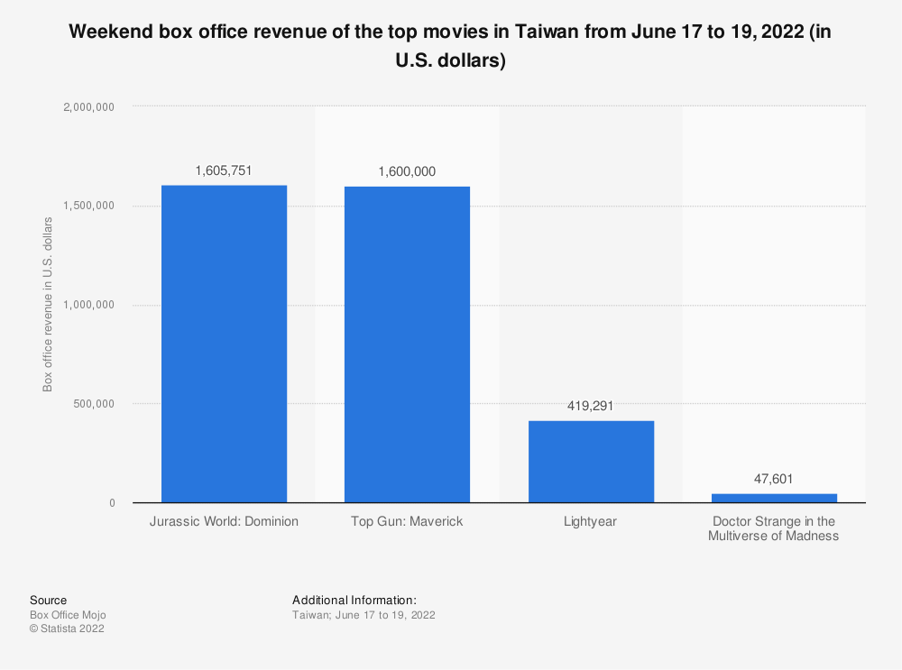 Statistic: Weekend box office revenue of the top movies in Taiwan from October 25 to 27, 2020 (in 1,000 U.S. dollars) | Statista