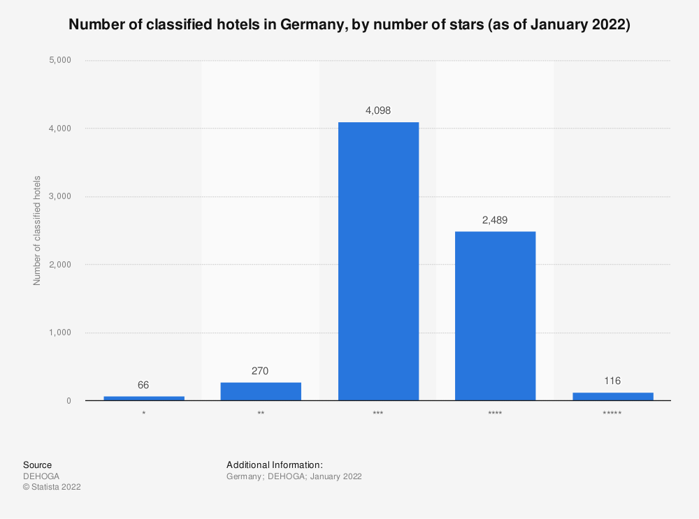 Statistic: Number of classified hotels in Germany, by number of stars (as of February 2021) | Statista