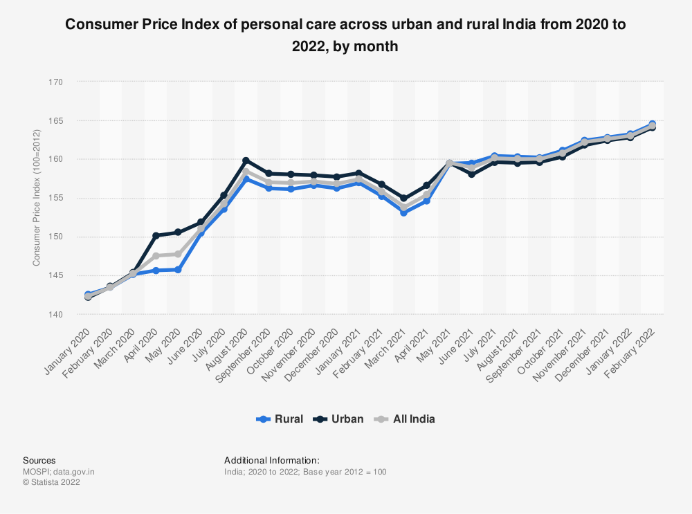 Statistic: Consumer Price Index of personal care across urban and rural India as of 2019, by month | Statista
