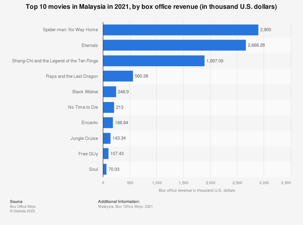 Statistic: Top 10 movies in Malaysia in 2019, by box office revenue (in million U.S. dollars) | Statista