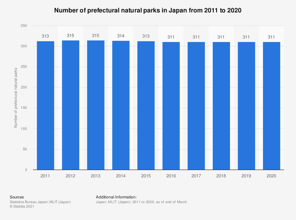 Statistic: Number of prefectural natural parks in Japan from 2010 to 2018   Statista