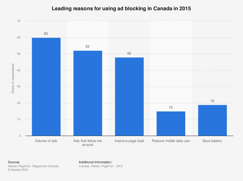 Statistic: Leading reasons for using ad blocking in Canada in 2015 | Statista