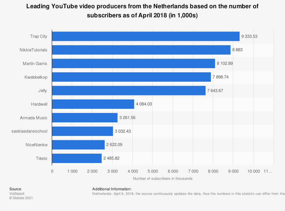 Statistic: Leading YouTube video producers from the Netherlands based on the number of subscribers as of April 2018 (in 1,000s) | Statista