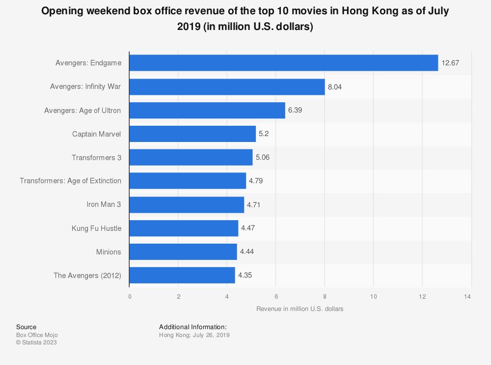 Statistic: Opening weekend box office revenue of the top 10 movies in Hong Kong as of July 2019 (in million U.S. dollars) | Statista