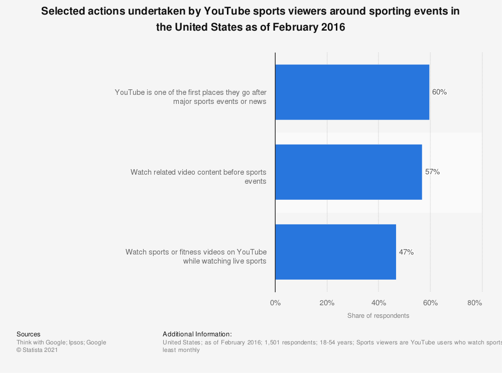 Statistic: Selected actions undertaken by YouTube sports viewers around sporting events in the United States as of February 2016 | Statista