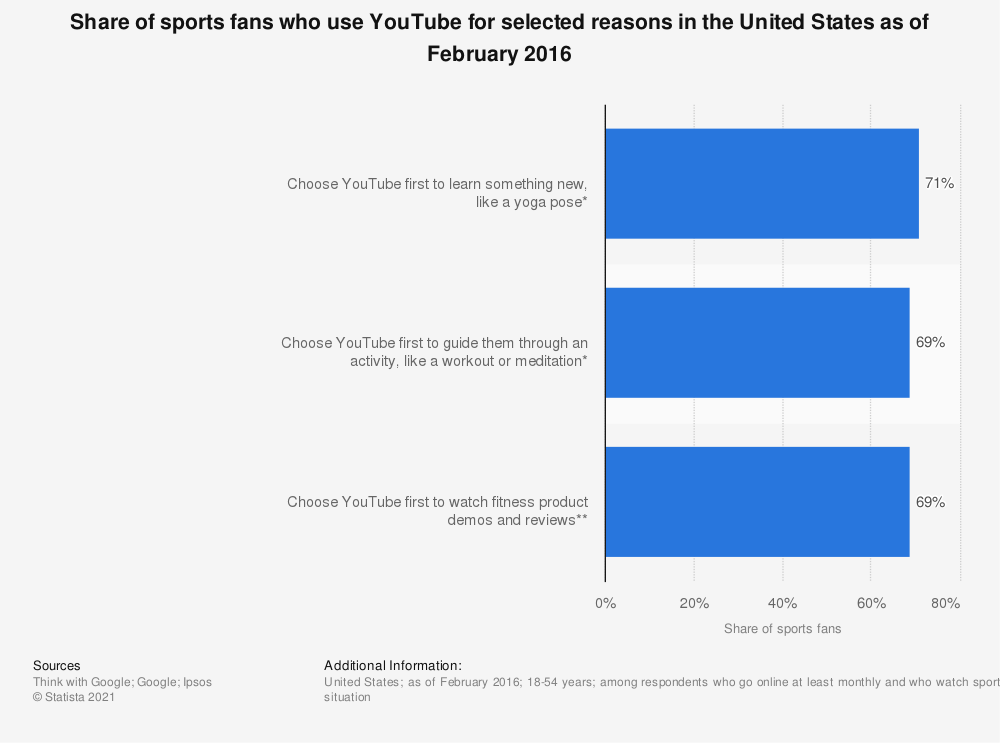Statistic: Share of sports fans who use YouTube for selected reasons in the United States as of February 2016 | Statista