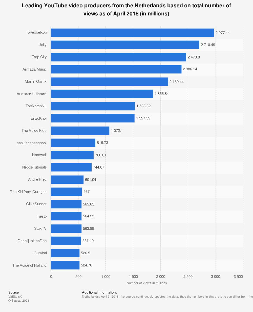 Statistic: Leading YouTube video producers from the Netherlands based on total number of views as of April 2018 (in millions) | Statista