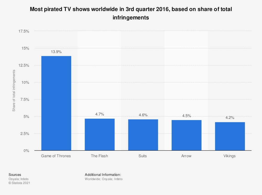 Statistic: Most pirated TV shows worldwide in 3rd quarter 2016, based on share of total infringements | Statista