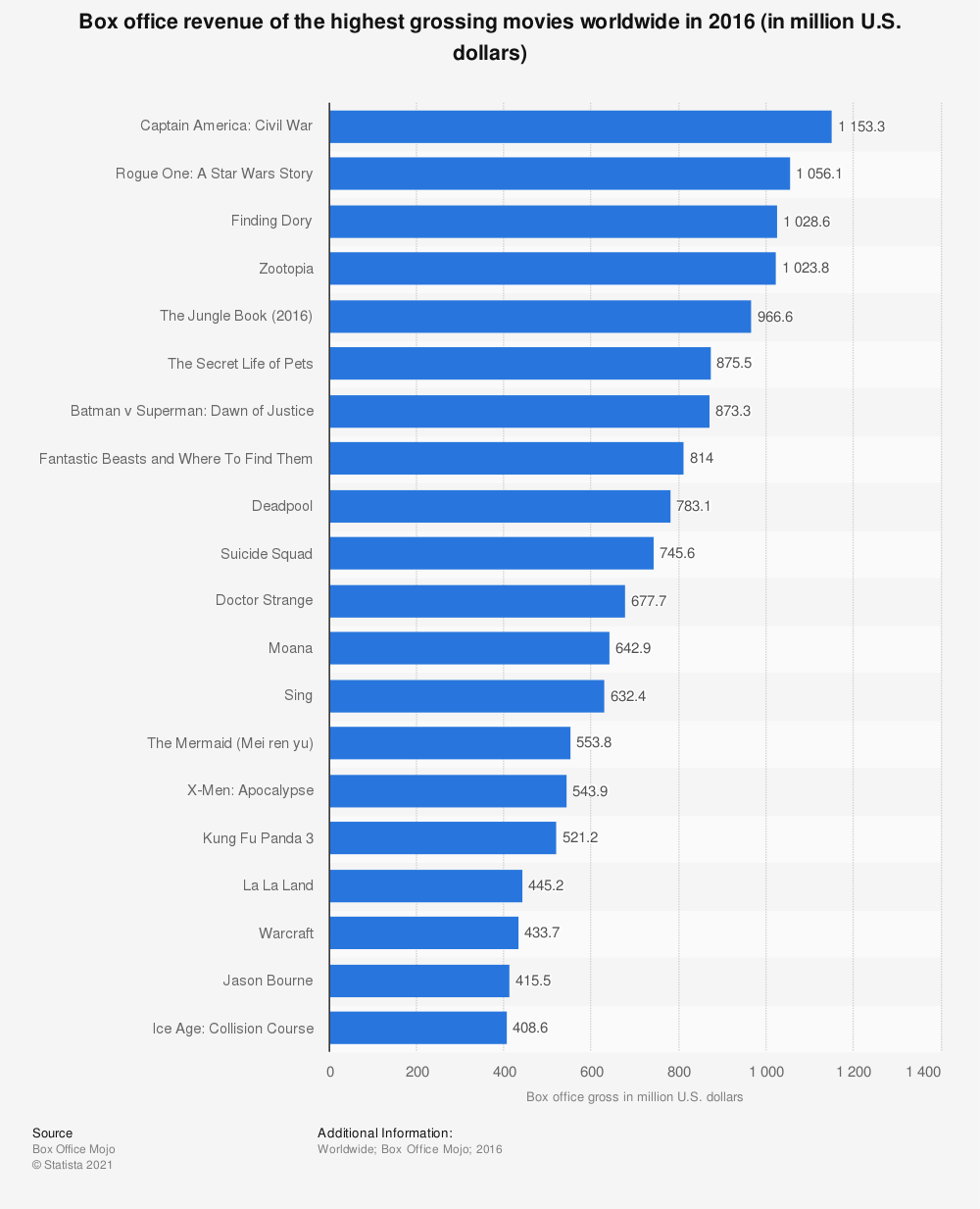 Statistic: Box office revenue of the highest grossing movies worldwide in 2016 (in million U.S. dollars) | Statista