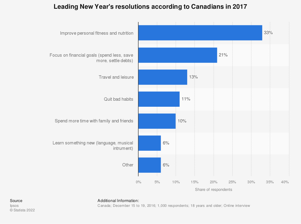 Statistic: Leading New Year's resolutions according to Canadians in 2017 | Statista