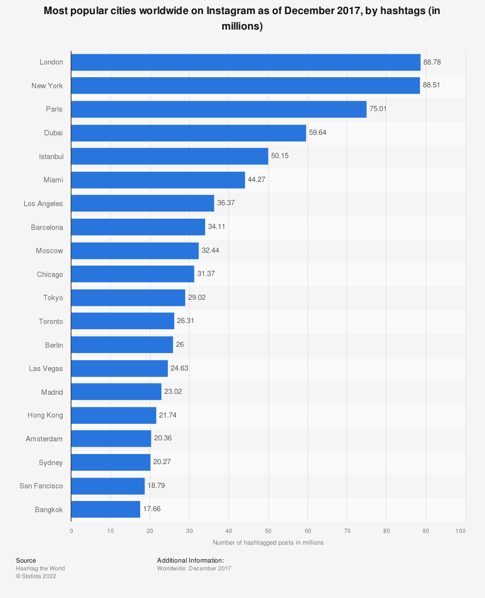 Statistic: Most popular cities worldwide on Instagram as of December 2017, by hashtags (in millions) | Statista