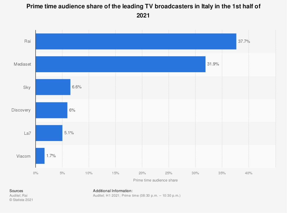 Statistic: Prime time audience share of the leading TV broadcasters in Italy in the 1st half of 2020 | Statista