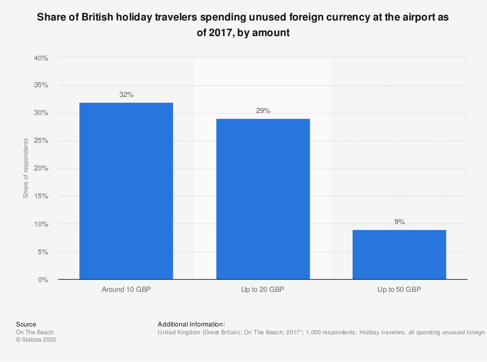 Statistic: Share of British holiday travelers spending unused foreign currency at the airport as of 2017, by amount | Statista